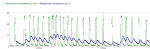 Tuloksien vertailua EMMIn graafisilla kuvaajilla.