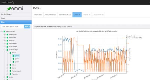 Näyttökuva EMMI-järjestelmään automaattisesti rajapintojen kautta tulevasta datasta graafisina käyrinä esitettynä.