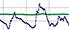 Graafina sini-vihreä viivadiagrammi.