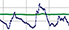 Graafina sini-vihreä viiva diagrammi.
