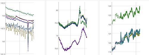 Automaattinen pinnankorkeusseuranta pohjavesialueella